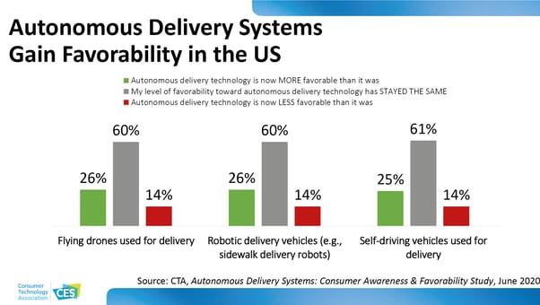 Autonomous Delivery Systems
