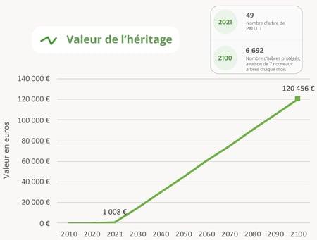 Blog post Ecotree - Créer un héritage vert