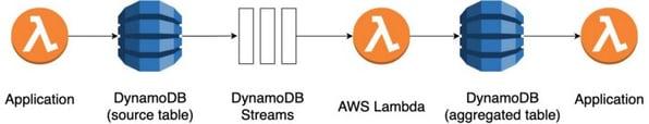 Blog_Aggregating_Data_Streams_DynamoDBStreams_1