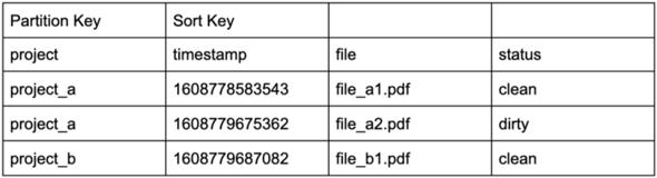 Blog_Aggregating_Data_Streams_DynamoDBStreams_2