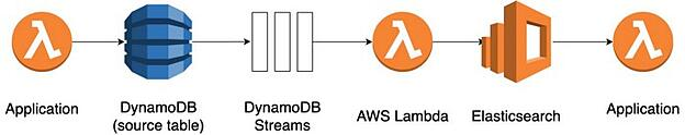 Blog_Aggregating_Data_Streams_DynamoDBStreams_8